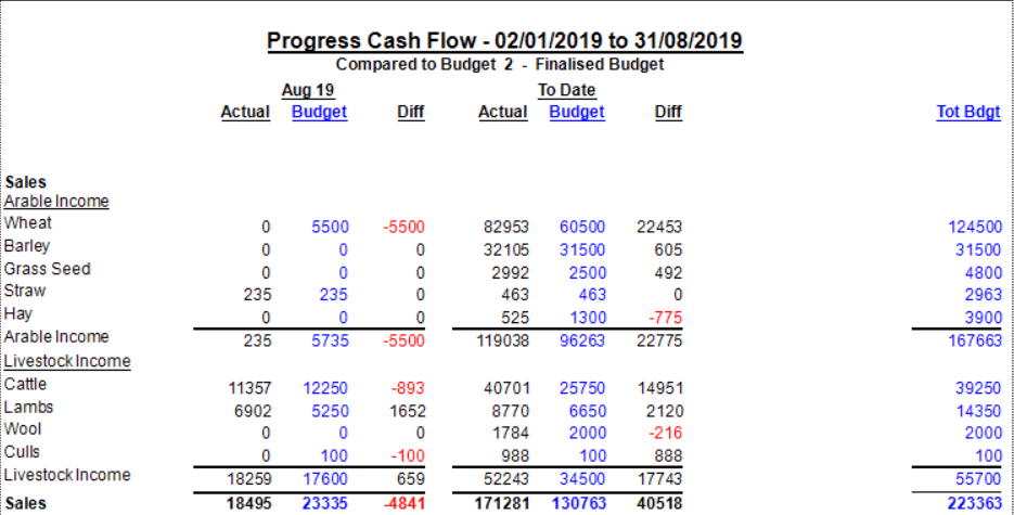 Progress cashflow with farm budget information